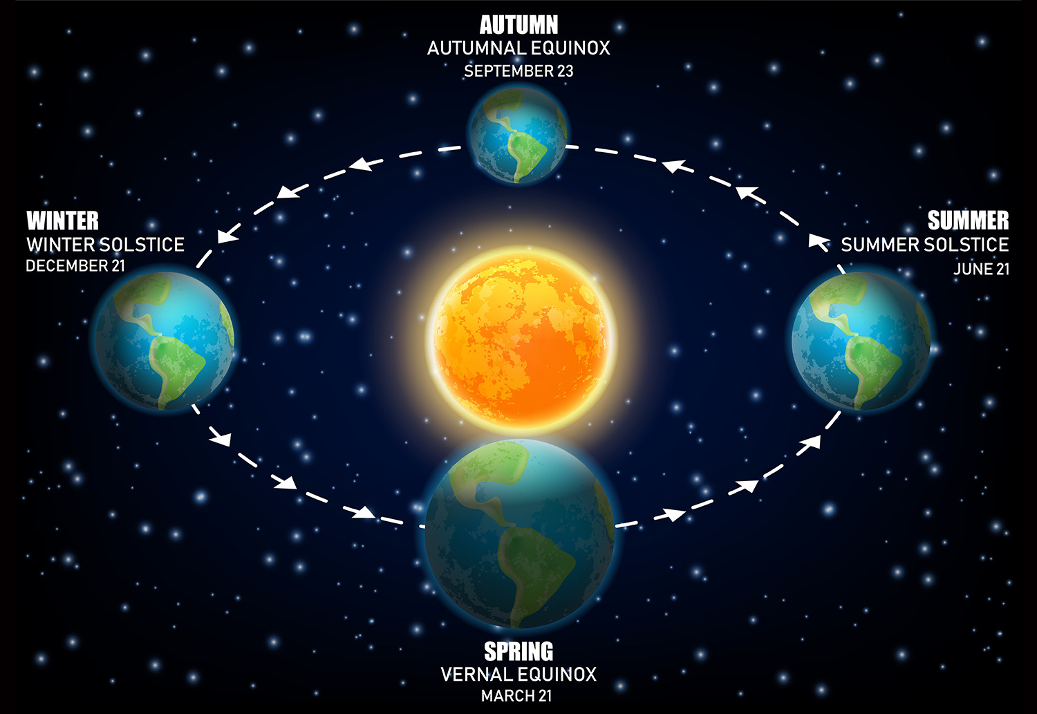 What Is a Solstice and What Is an Equinox (and Why Should ...