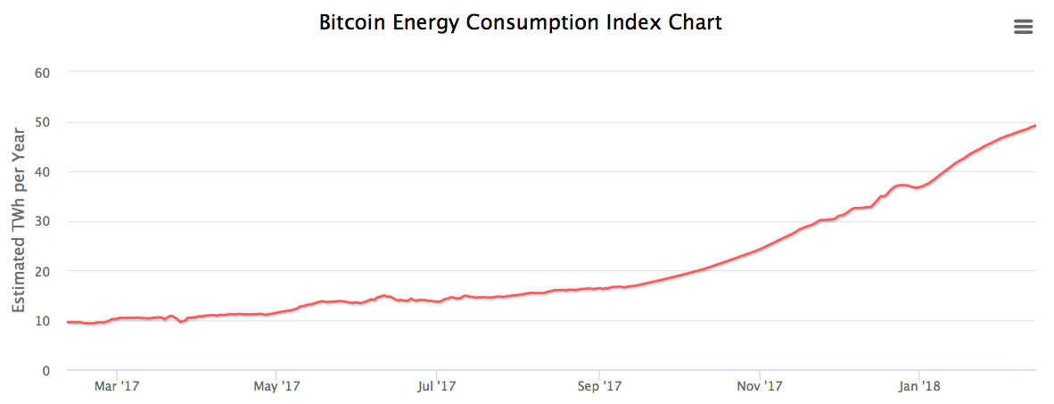 Bitcoin Energy Consumption Index Chart
