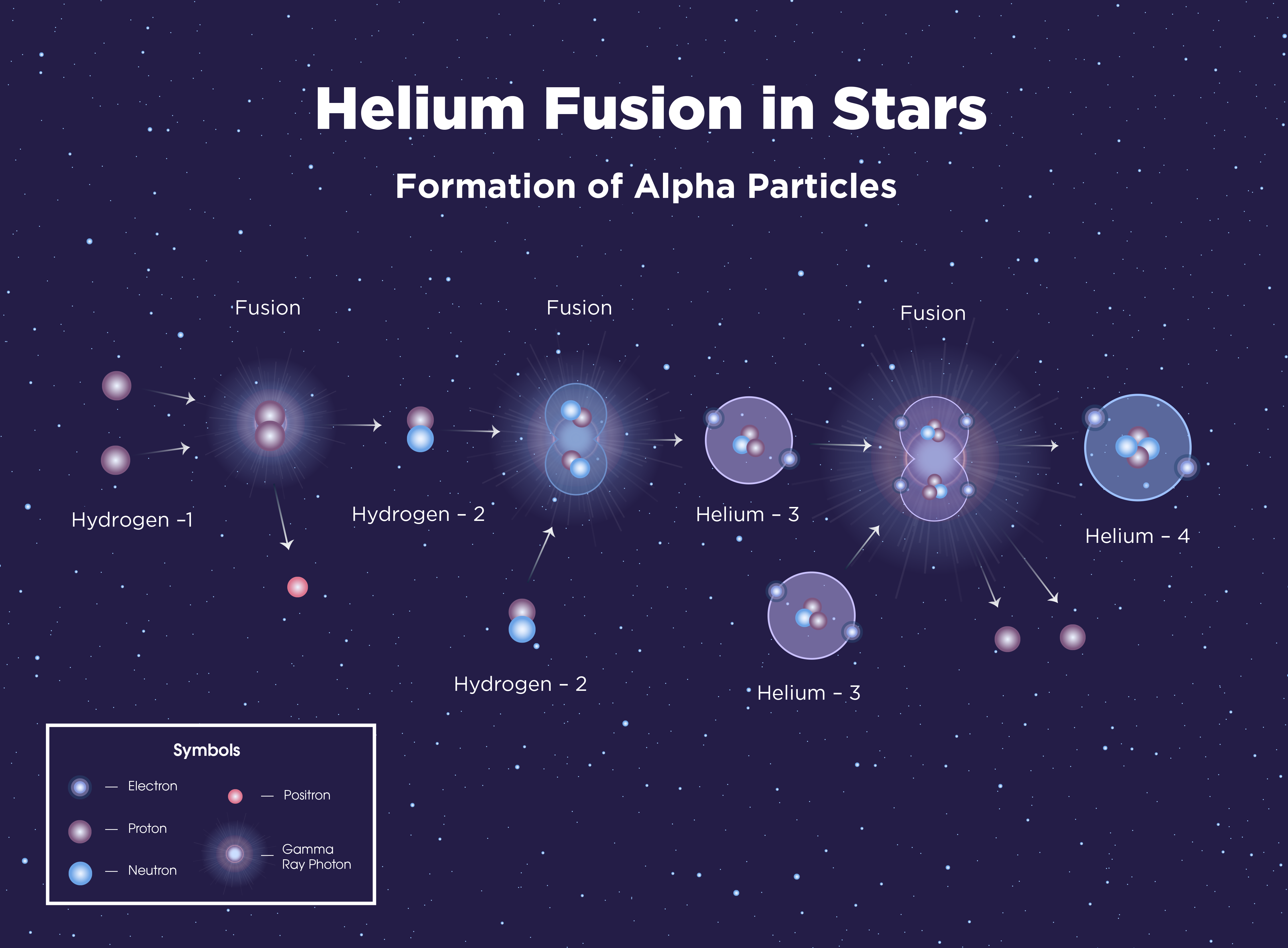 Digital illustration of the helium fusion process that occurs in stars