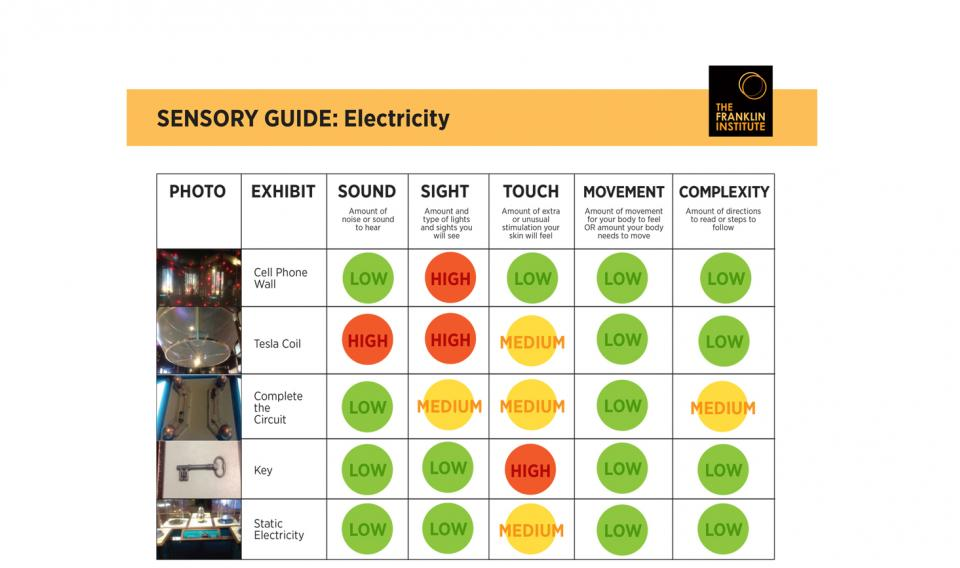 Sensory-Friendly Guide to the Electricity exhibit that includes information about sound, sight, touch, and movement
