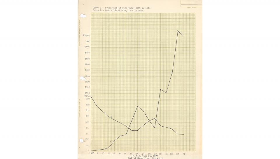 Chart of Production vs. Cost of Ford Cars, 1908 to 1924, undated.