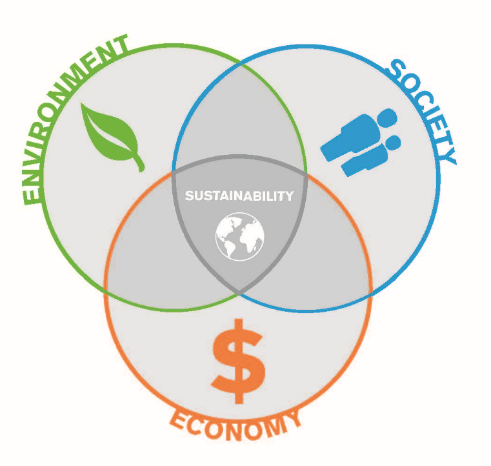 Sustainability Ven Diagram