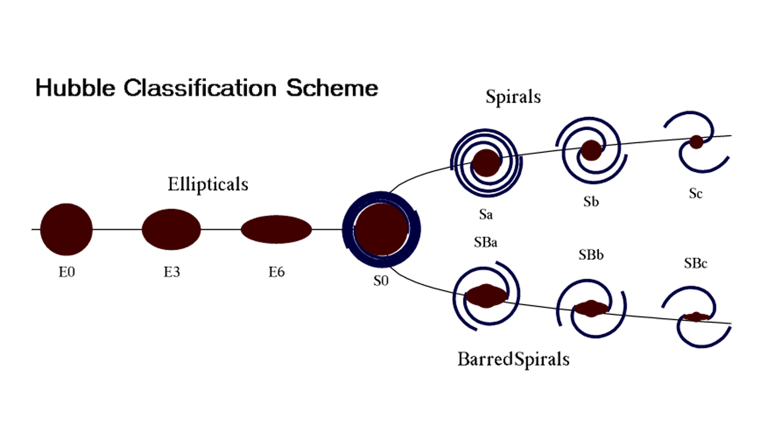 Diagram of the galaxy classification system devised by Edwin Hubble